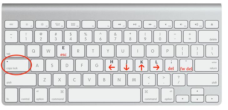 Home Row Computing on Macs | Many But Finite
